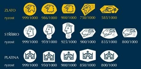 Přehled platných puncovních značek